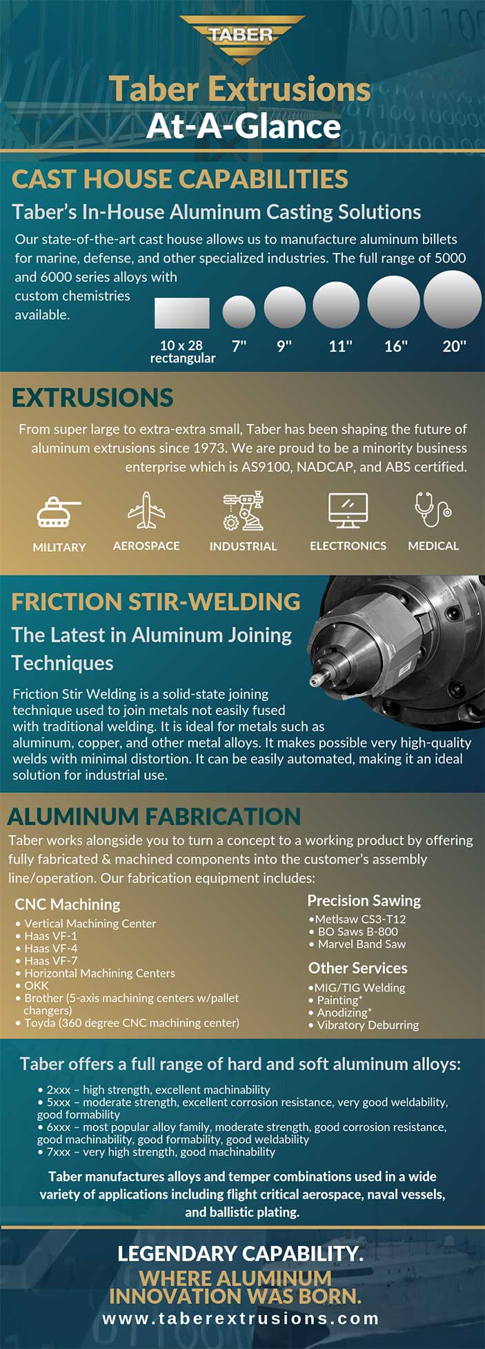 Aluminum Extrusion Leader Taber At-A-Glance Infographic
