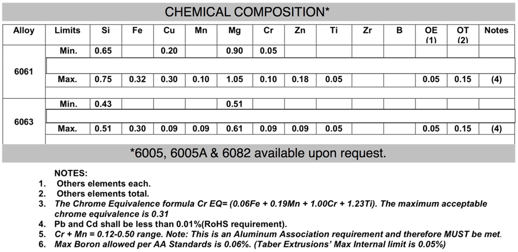 A chemical compound chart for the 6061, 6063, 6005, 6005A, and 6082 alloys.