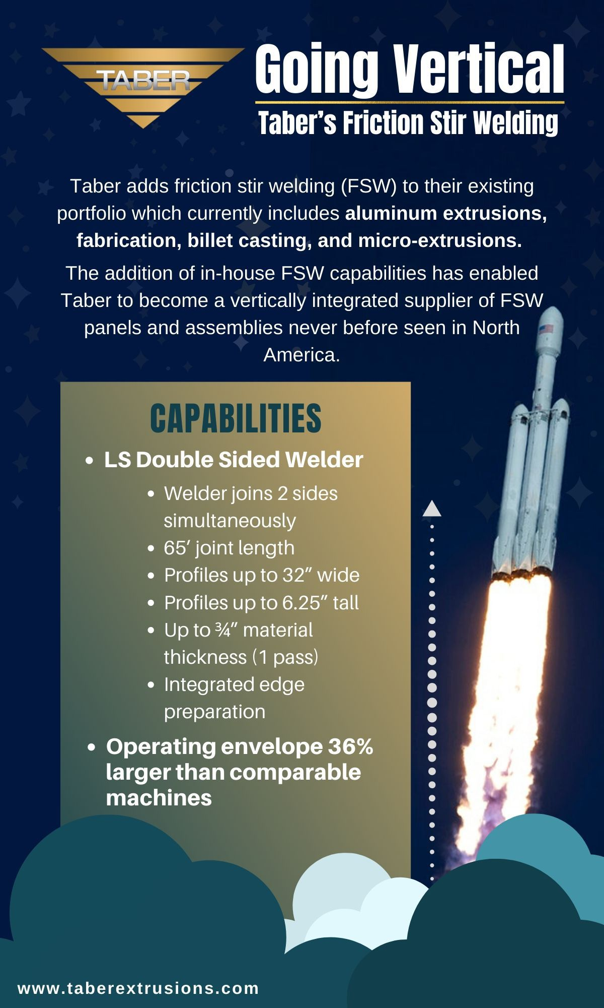 Taber's Friction Stir Welding Capabilities Infographic