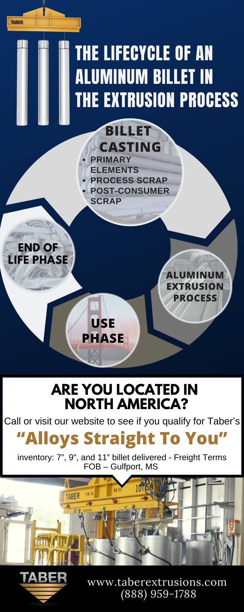 """infographic that takes us through the lifecycle of an aluminum billet in the extrusion process: 1. The aluminum alloy chemistry 2. Billet casting 3. Aluminum extrusion process 4.Delivery 5.End Product 6. Recycling! – Ending with a CTA that reads, """"Are you located in North America? Call or visit our website to see if you qualify for Taber's """"Billets Straight To You"""" inventory! 7"""", 9"""", and 11"""" billet delivered in a week!"""""""