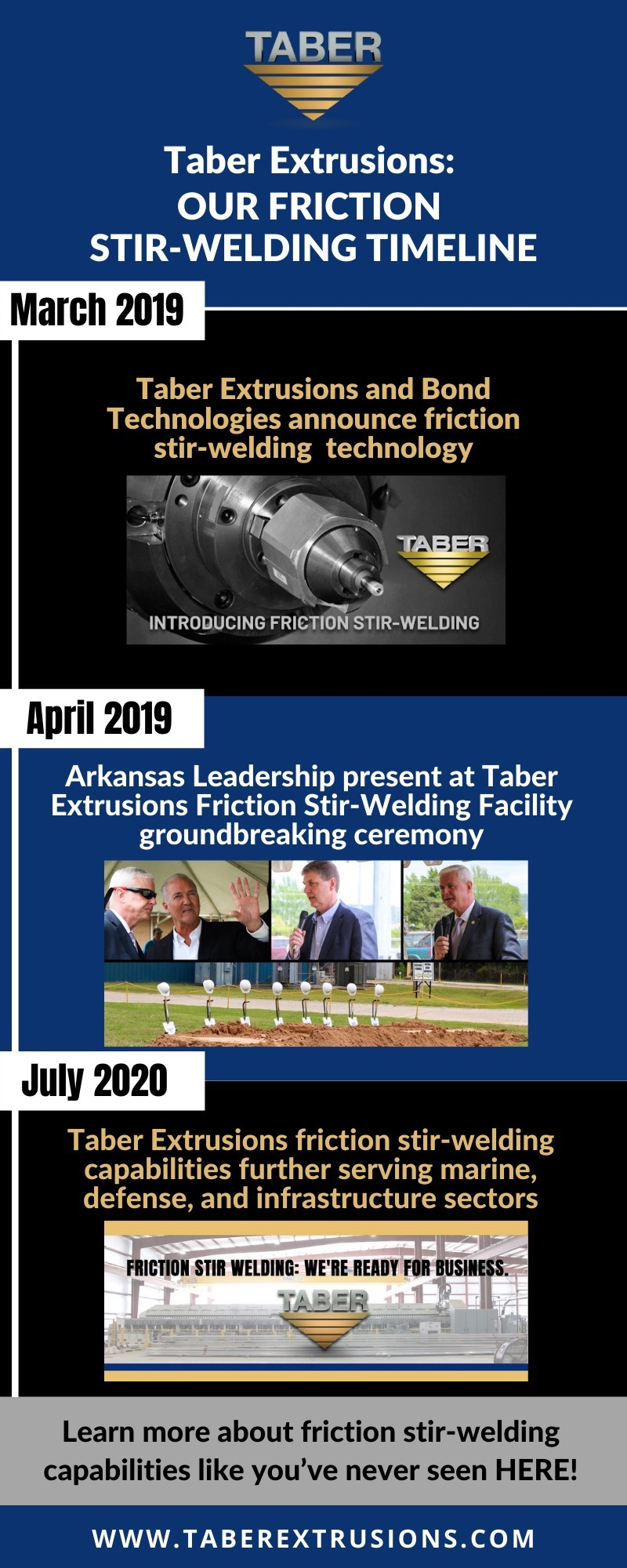 """: Infographic that illustrates Taber's friction stir-welding timeline: 1. March 2019 2. April 2019 3. July 2020 – ending with a CTA that reads, """"Learn more about friction stir-welding capabilities like you've never seen HERE!''"""