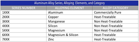 A simple table listing aluminum alloy series, alloying elements, and alloy categories: 1000 series, 2000 series, 3000 series, 4000 series, 5000 series, 6000 series, and 7000 series.
